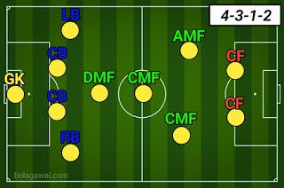 Formasi 4-3-1-2 Inter Milan PES 2020