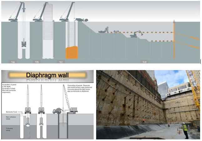 Dark Specialist D's Note: Dinding Penahan Tanah Tipe Diaphragm Wall