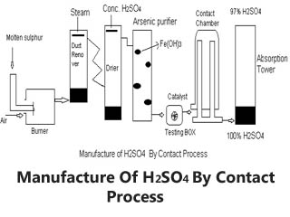 Manufacture of H2SO4  By Contact Process