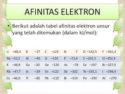 Yok Mengenal Afinitas Elektron