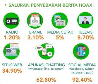 Penyebaran berita hoax di Indonesia