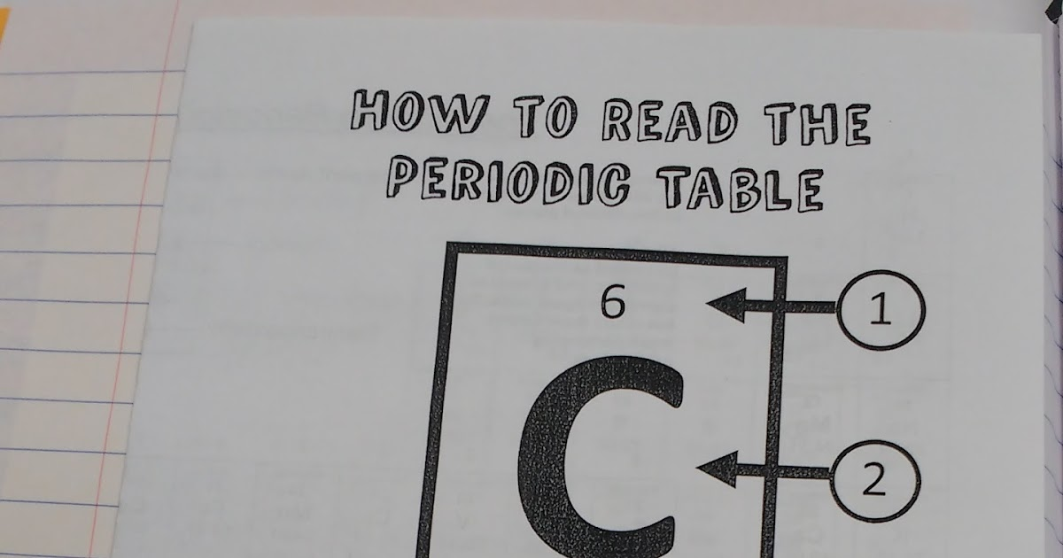 Classroom Presentation Ideas ~ Math love how to read the periodic table foldable