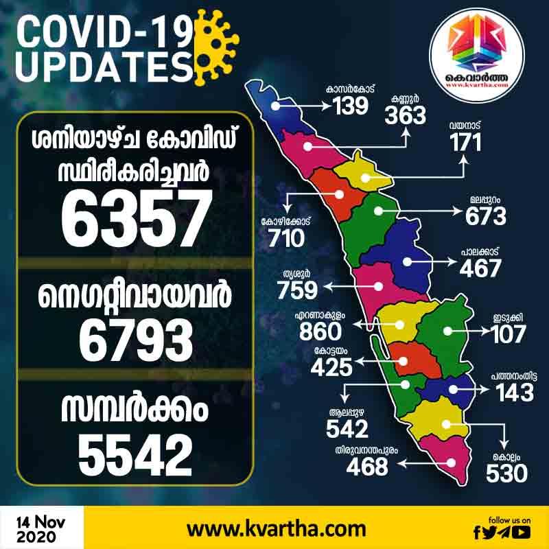 6357 Corona Case Confirmed In Kerala Today