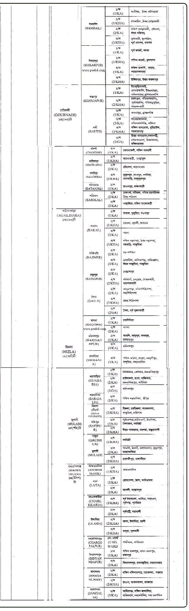 জেলা পরিবার পরিকল্পনা কার্যালয় নিয়োগ বিজ্ঞপ্তি