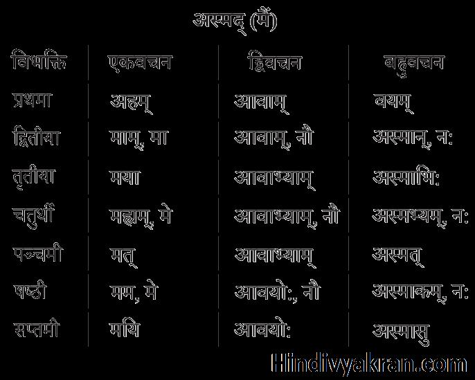अस्मद् शब्द रूप संस्कृत में – Asmad Shabd Roop In Sanskrit