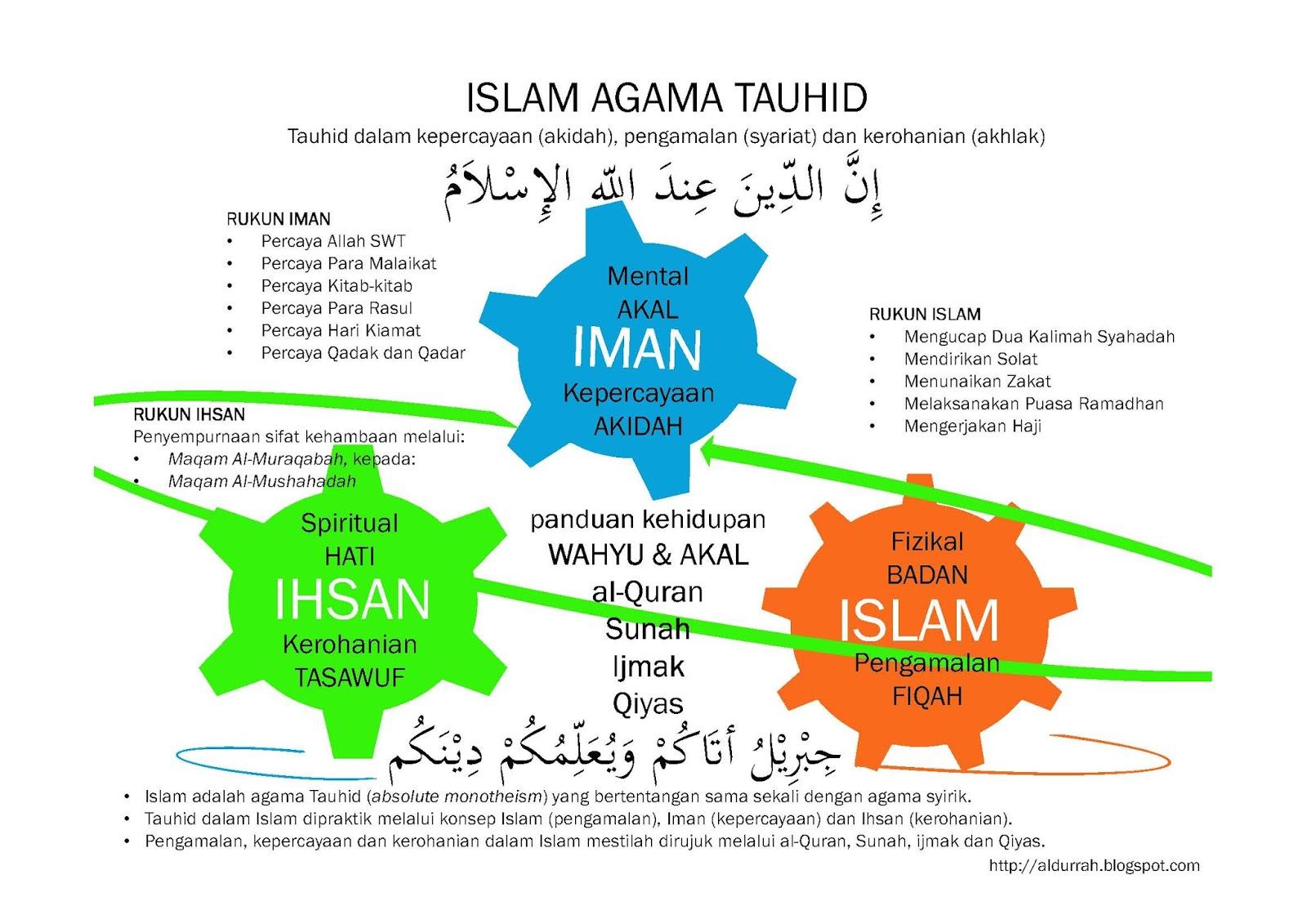 QUTBAH ABDULLAH: PENGERTIAN IMAN, ISLAM DAN IHSAN