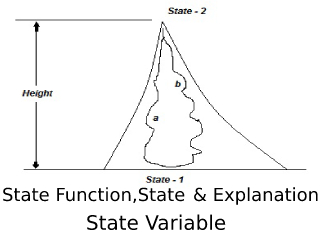 State Function and State Variable.