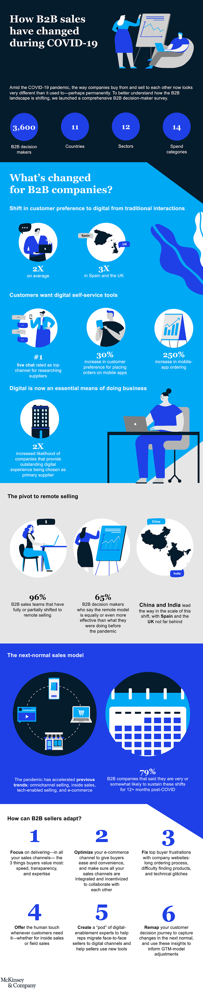 How B2B sales have changed during COVID-19 #infographic #Sales #infographics #B2B #Business #Covid-19 #Pandemic #B2B companies