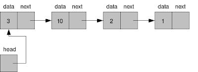 Estrutura de dados dinâmica do tipo Lista (List) - Linked List