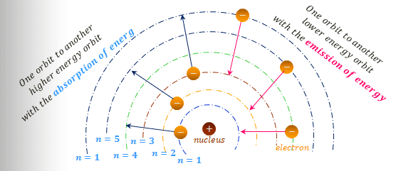 Hydrogen energy levels and Bohr's model