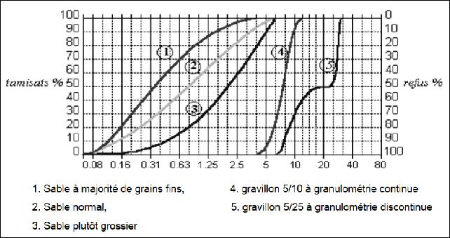 Cours Analyse Granulométrique
