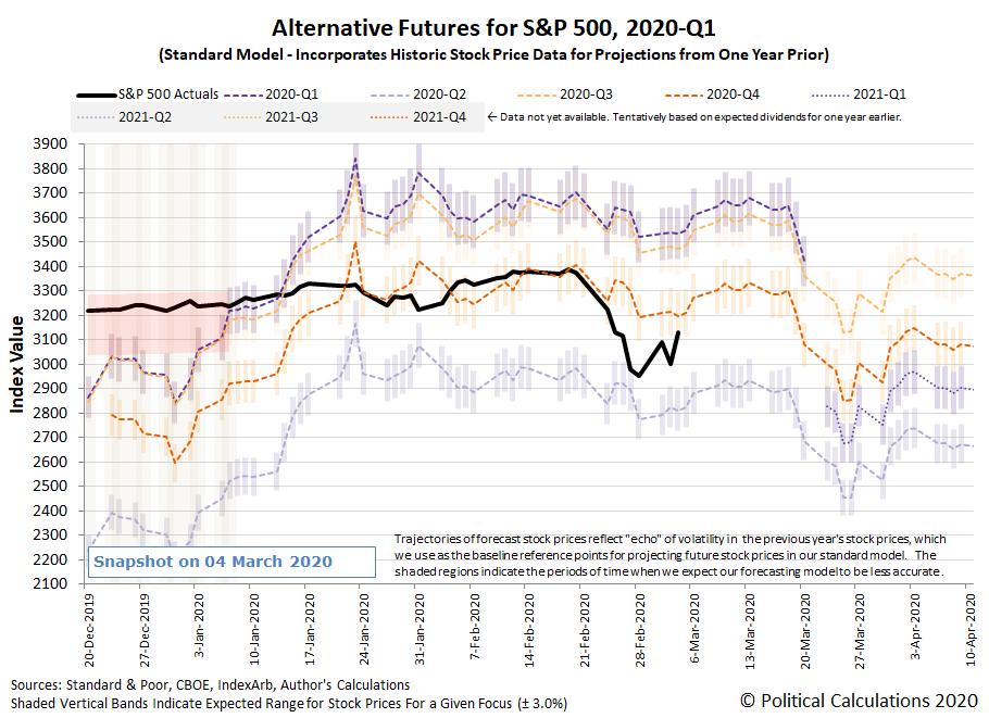 Alternative Futures - S&P 500 - 2020Q1 - Standard Model - Snapshot on 4 Mar 2020