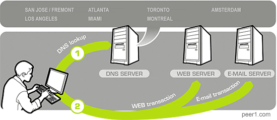 How the Internet DNS system works
