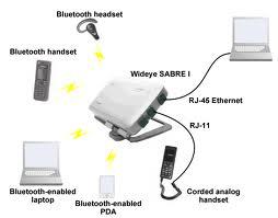 Spesifikasi Satelit Inmarsat Bgan Wideye Sabre 1