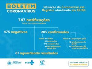 Registro-SP soma 205 casos confirmados 149 recuperados e 5 mortes do Coronavírus – Covid-19