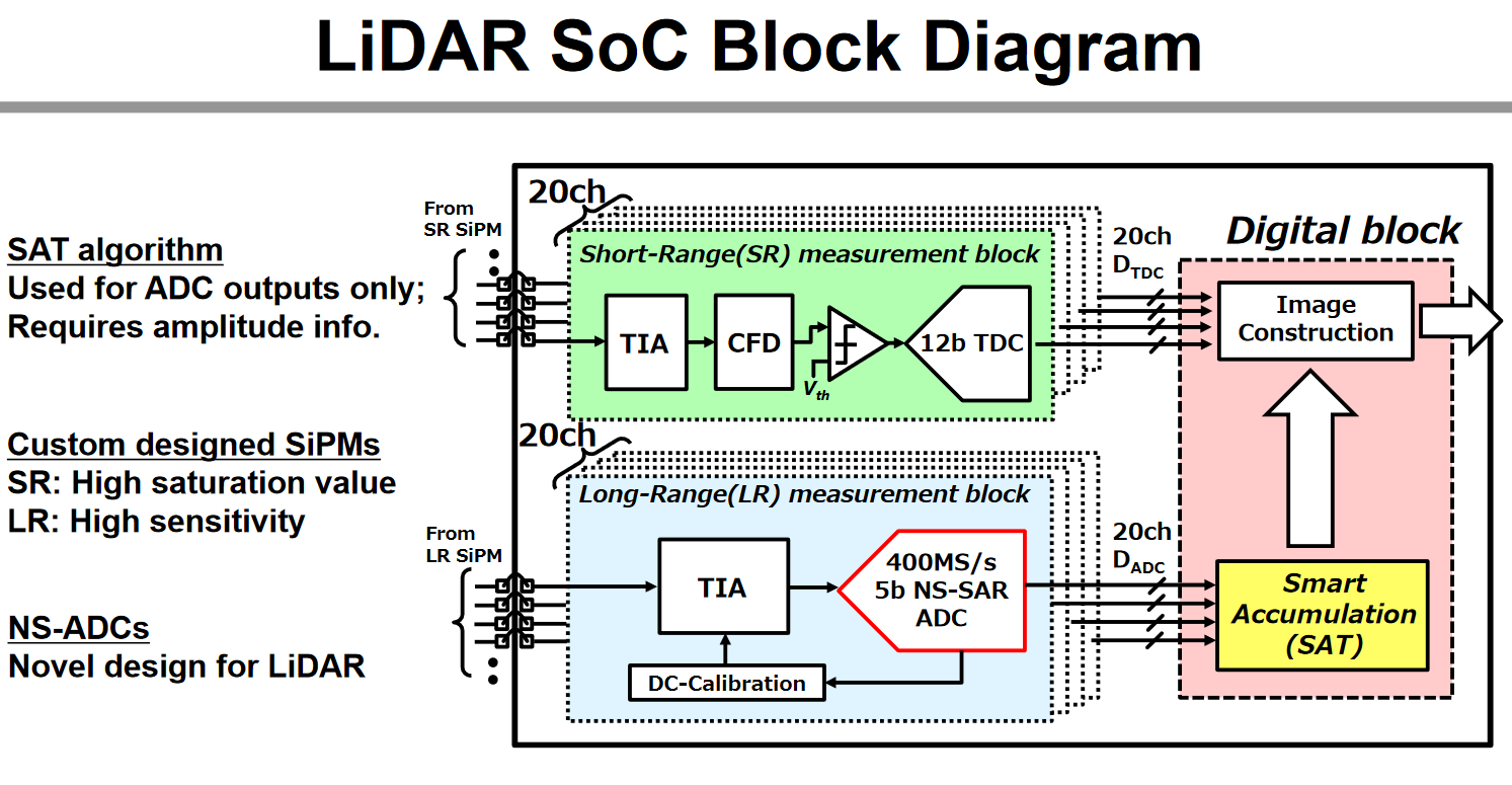 Image Sensors World February 2018 Galaxy Note 3 Block Diagram Toshiba 200m Range Lidar