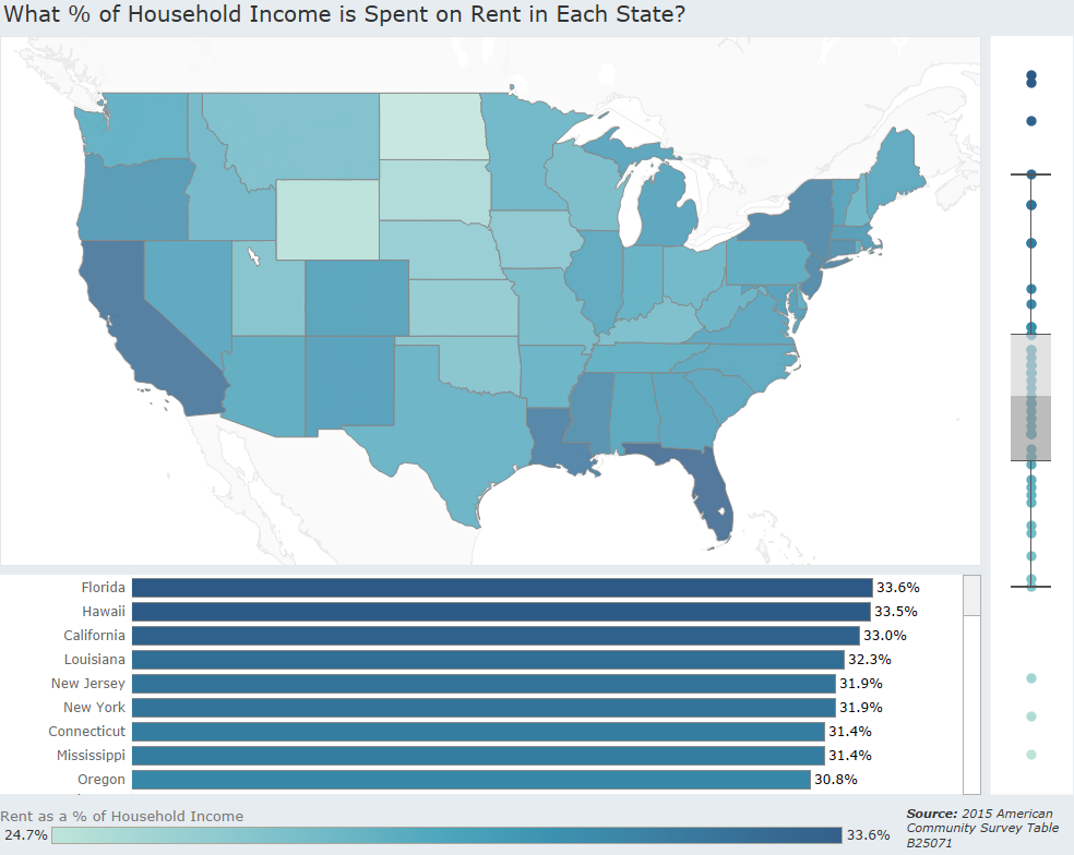 What % of households income is spent on rent in each state?