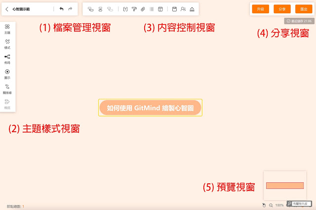 【行銷手札】免費、免安裝的線上心智圖 GitMind - 整個使用介面很簡單、好上手,不需要太多學習時間
