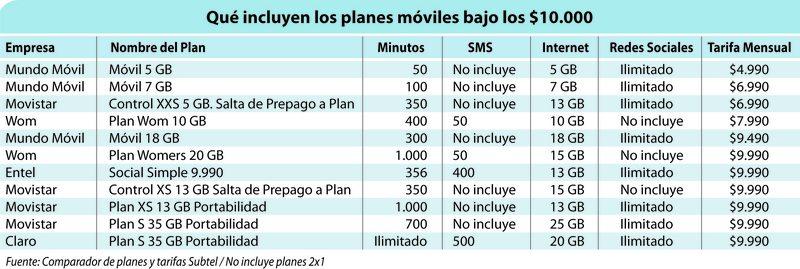 Planes telefónicos baratos para gente muy conectada al wifi de la casa