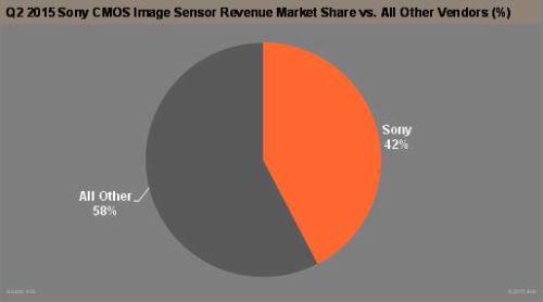Image Sensors World: Sony Image Sensor Split
