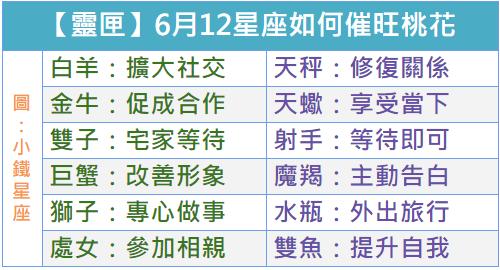 【靈匣】2019年6月,12星座如何催旺桃花運?