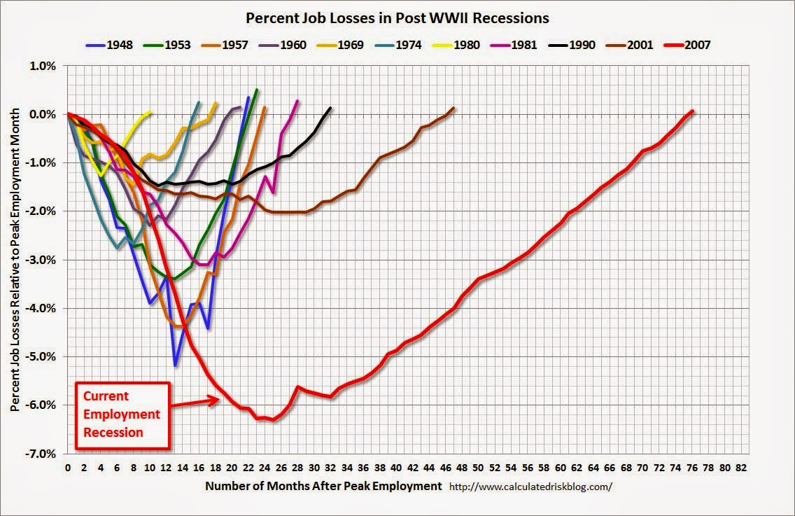 relationship between technology and employment