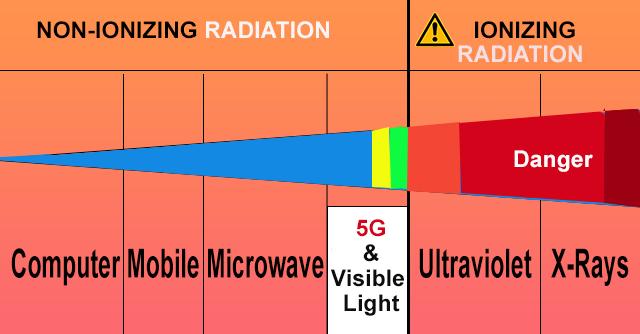 Environment और इंसानी शरीर के लिए 5G कितना खतरनाक है? | 5G की रेडिओ वेव Frequency
