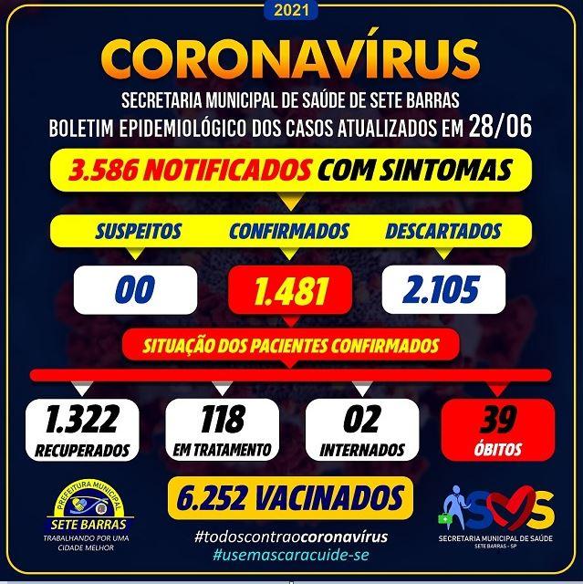 Sete Barras confirma 2 novos óbitos e soma 39 mortes por Coronavirus - Covid-19