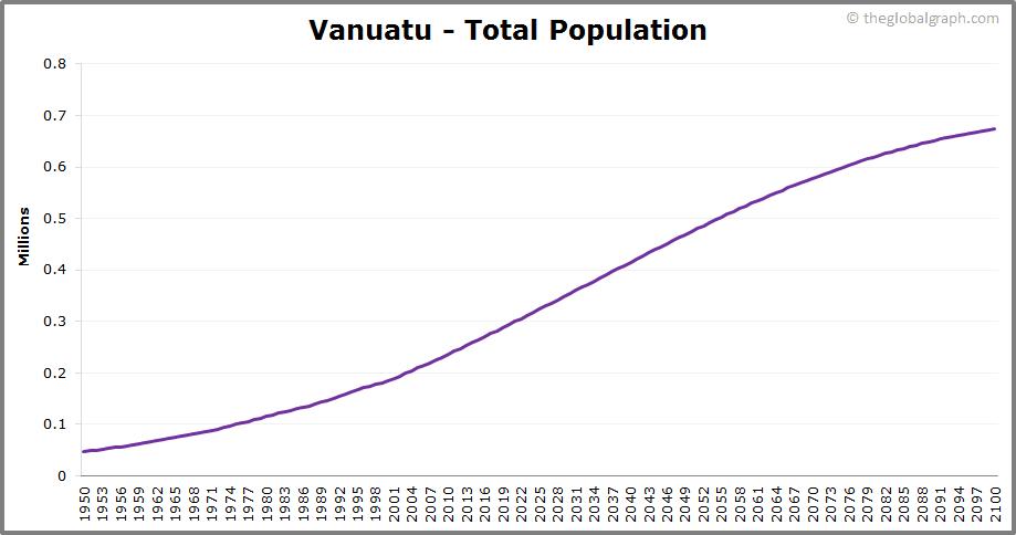 Vanuatu  Total Population Trend