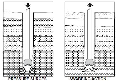 surge and swab