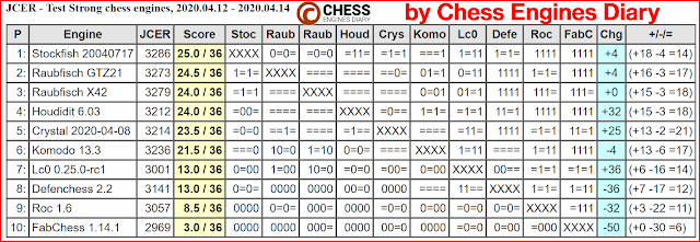 JCER Tournament 2020 - Page 4 2020.04.12.TestStrongChessEngines