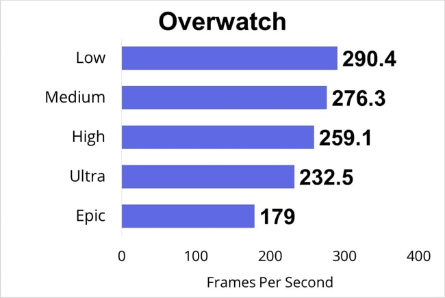 Tested Overwatch PC game and measured the FPS at low, medium, high, ultra, and epic gaming-settings.
