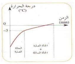 la vaporisation: la température du mélange augmente rapidement durant le chauffage