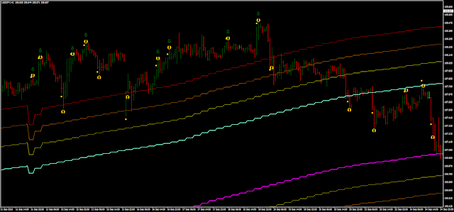 Channel Fibo reversal strategy