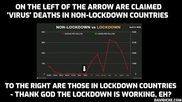 Covid-19-Lockdown Countries Compared