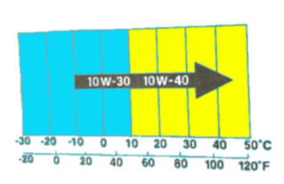 Gambar graf viscosity minyak hitam