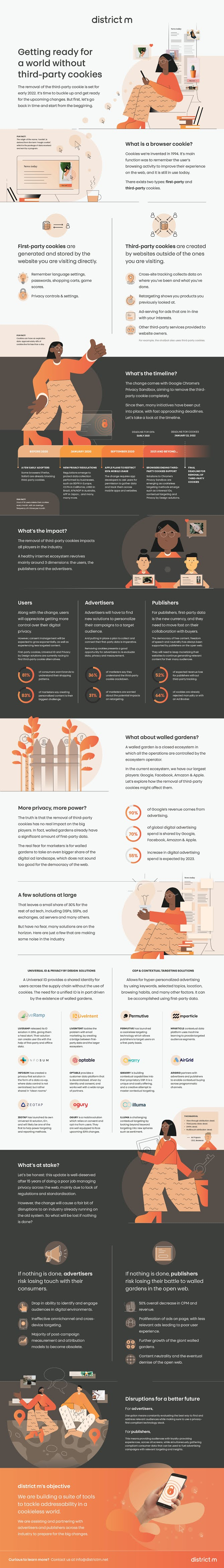 Getting Ready For a World Without Third-Party Cookies #infographic #Internet #Third Party Cookies #First Party Cookies