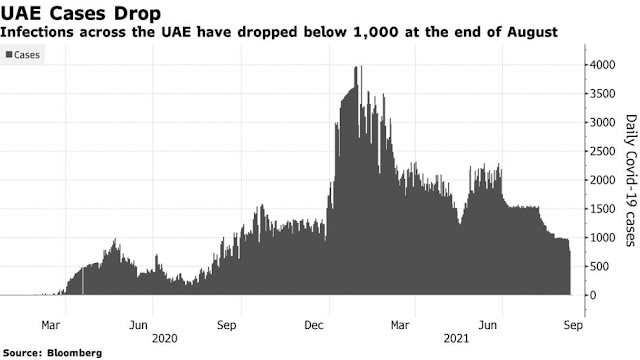 No Vaccines or Testing Required for Millions Visiting #Dubai Expo - Bloomberg