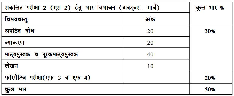 Hindi Course A Syllabus CBSE Class 10 Exam