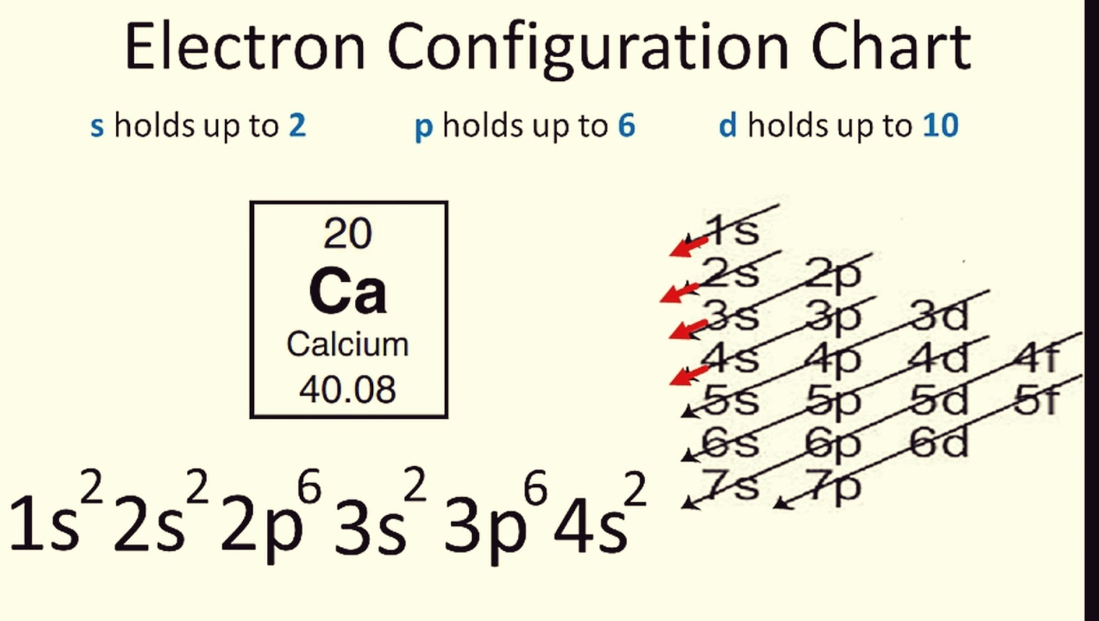 Tips Electron Configuration With Video How Do You Get