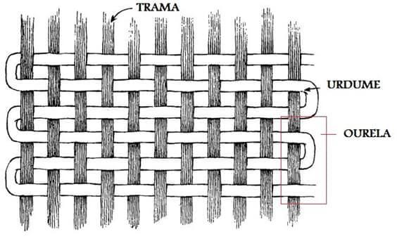 como um tecido é caracterizado