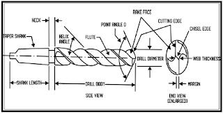 POWER TOOLS (ALAT BERTENAGA) MATERI PELAJARAN TKPI, Teknika, TKRO