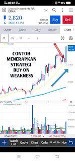 Contoh penerapan strategi buy on weakness