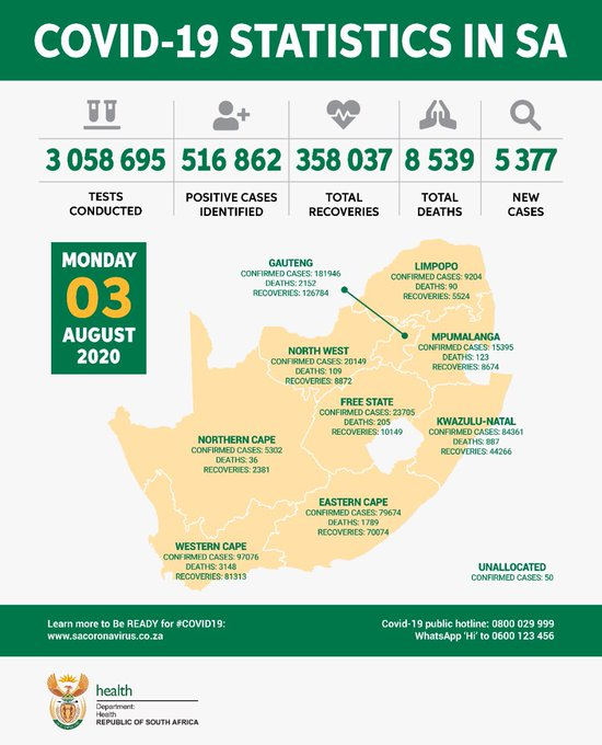 SA records 516 862 confirmed coronavirus cases and 8 539 total deaths