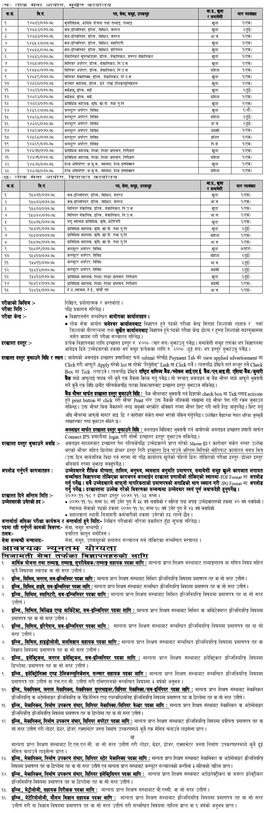 Lok Sewa Aayog Vacancies 2077