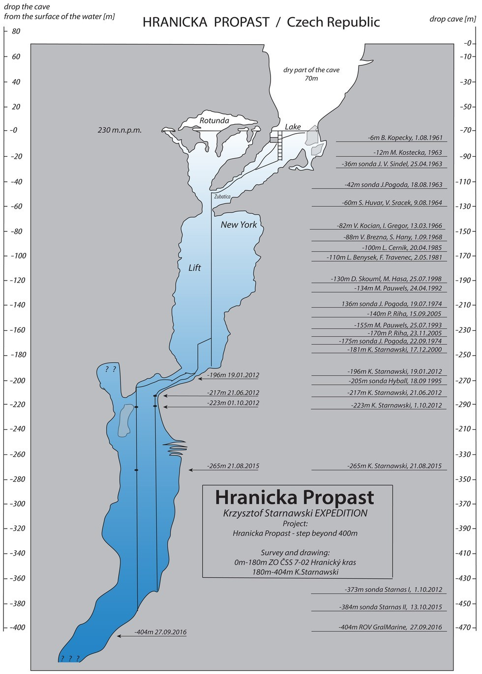 Cross-section map of the world's deepest underwater cave in Hranice Abyss (Czechia)