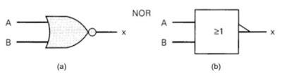 Simbol Gerbang Logika NOR yang digunakan oleh American National Standard Institute (ANSI) dan Institute of Electrical and Electronic Engineers (IEEE) (a) lama dan (b) baru