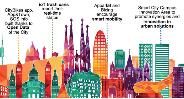 Barcelona as a Smart City