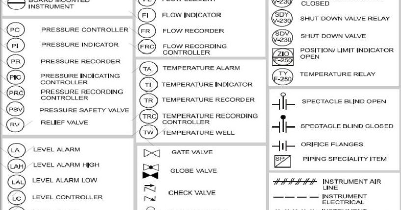 Instrument Abbreviations Used In Instrumentation Diagrams Pid