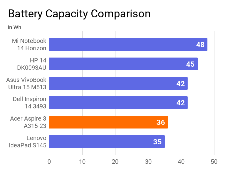 A chart on the comparison of battery capacity of this laptop with other laptops.